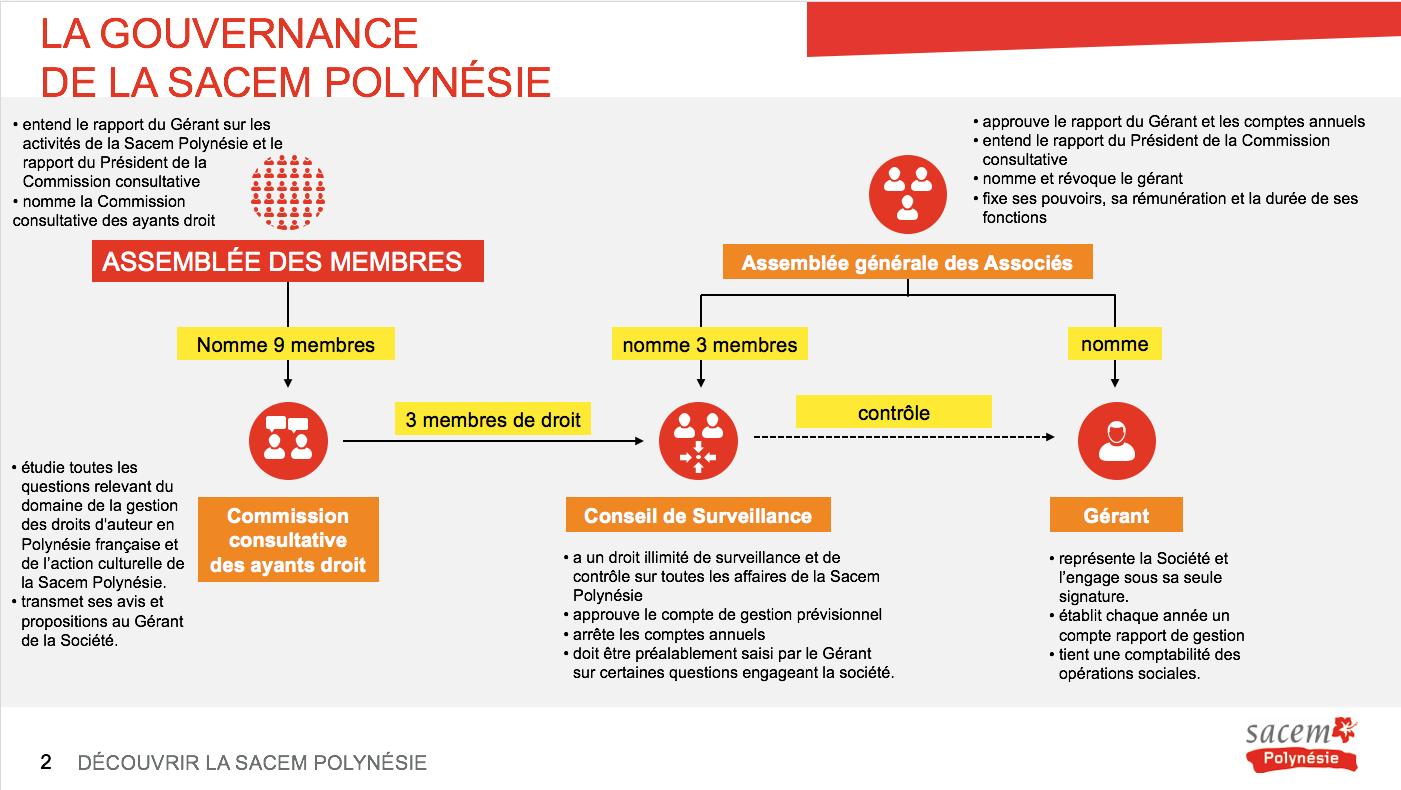 Le schéma 2 de la gouvernance de la Sacem Polynésie